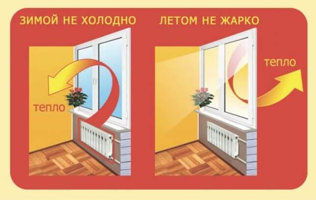 Окна в рассрочку Бровары 3