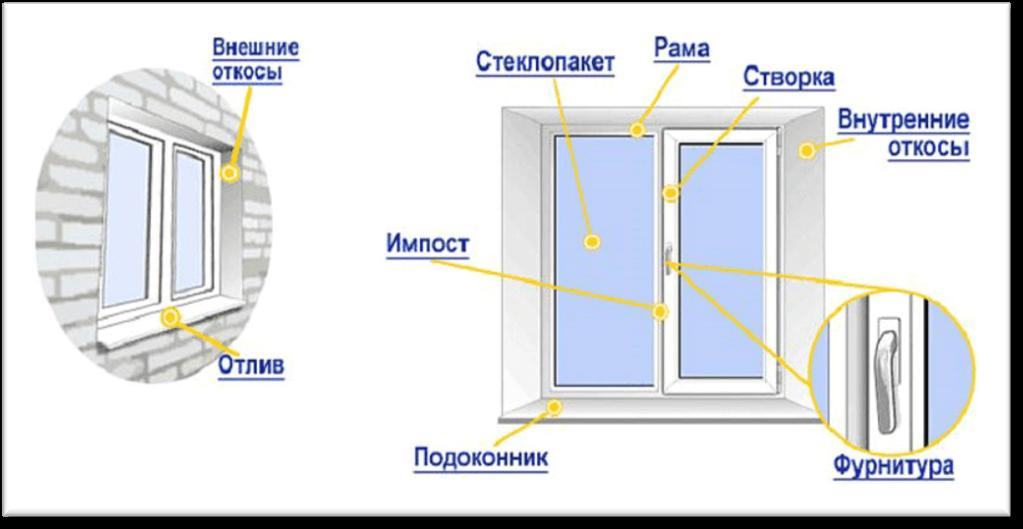 Окна и балконы Киев 1